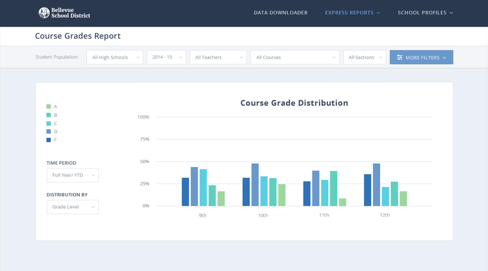 BSD-Student-Reports-Grade